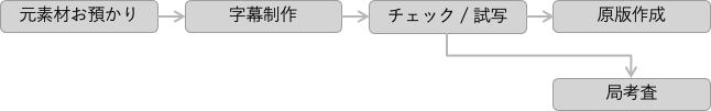 字幕制作フロー